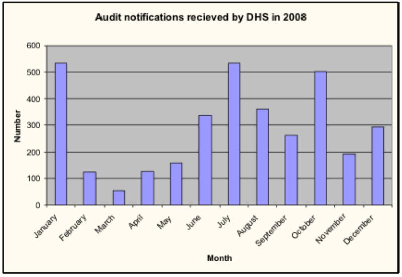 Auditors-legionella-risk-management-plans-graph